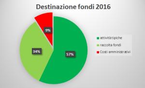 bilancio Fondazione De Marchi